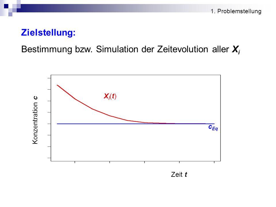 1. Problemstellung Zielstellung: Bestimmung bzw. Simulation der Zeitevolution aller X i Zeit t Konzentration c c Eq Xi(t)Xi(t)