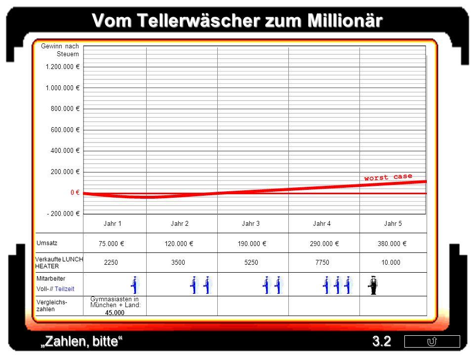 Vom Tellerwäscher zum Millionär Gewinn nach Steuern Mitarbeiter Voll- // Teilzeit Umsatz Zahlen, bitte 3.2 Vergleichs- zahlen 1.200.000 1.000.000 800.