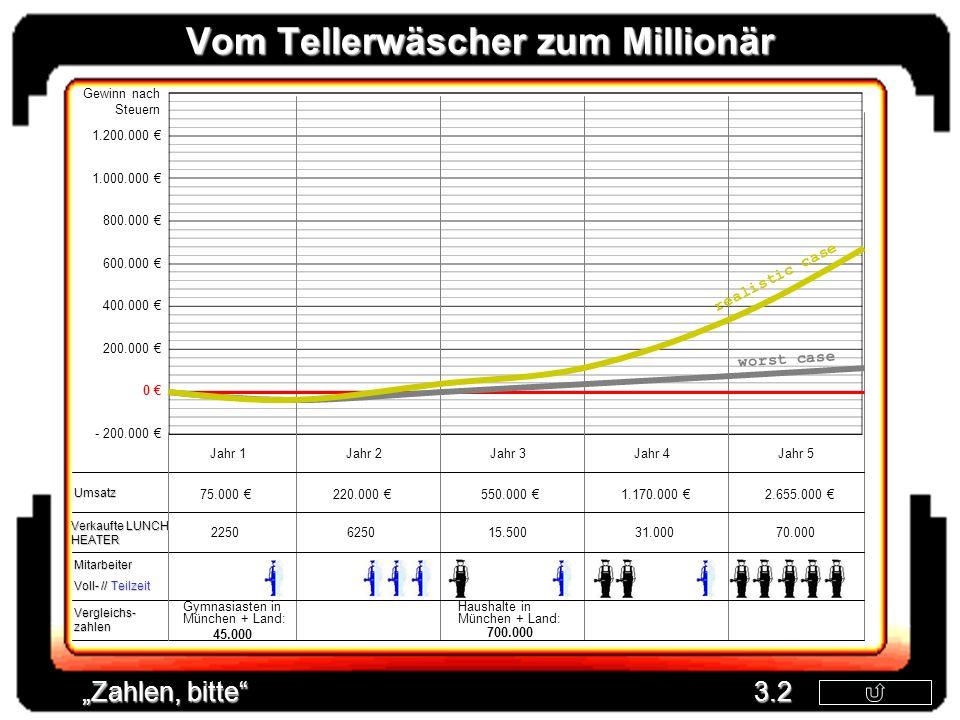 Vom Tellerwäscher zum Millionär Gewinn nach Steuern Mitarbeiter Voll- // Teilzeit Umsatz Zahlen, bitte 3.2 Vergleichs- zahlen Jahr 1Jahr 2Jahr 3Jahr 4