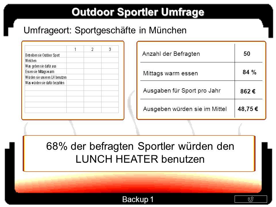 68% der befragten Sportler würden den LUNCH HEATER benutzen Anzahl der Befragten Mittags warm essen Ausgaben für Sport pro Jahr Ausgeben würden sie im