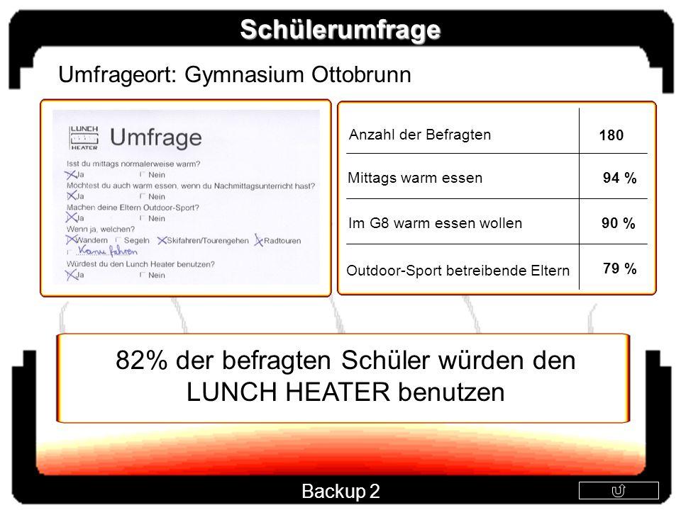 82% der befragten Schüler würden den LUNCH HEATER benutzen Backup 2 Outdoor-Sport betreibende Eltern 79 % Im G8 warm essen wollen90 % Mittags warm ess