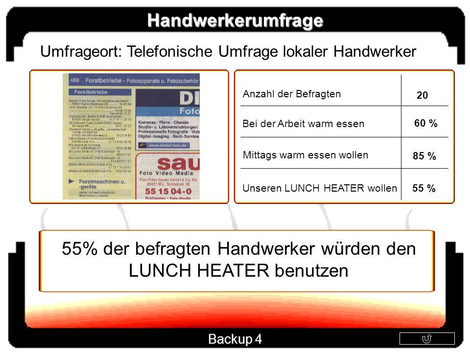 55% der befragten Handwerker würden den LUNCH HEATER benutzen Handwerkerumfrage Unseren LUNCH HEATER wollen 55 % Bei der Arbeit warm essen 60 % Mittag