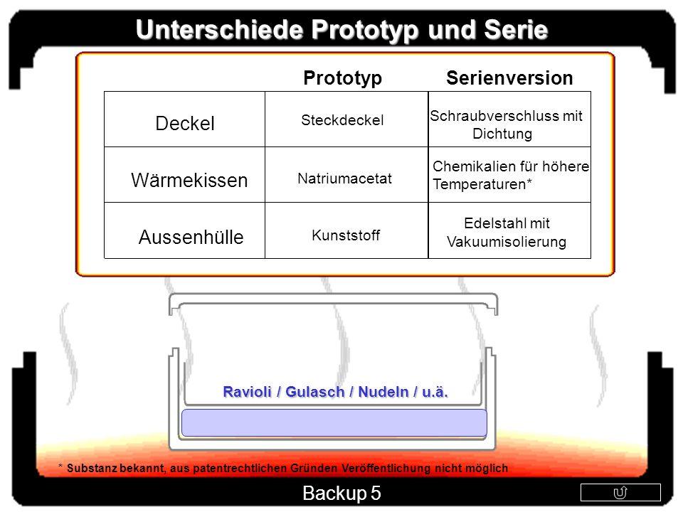 PrototypSerienversion Deckel Aussenhülle Wärmekissen Kunststoff Edelstahl mit Vakuumisolierung Steckdeckel Schraubverschluss mit Dichtung Natriumaceta