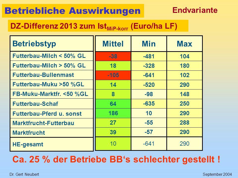Dr. Gert NeubertSeptember 2004 HE-gesamt Marktfrucht Marktfrucht-Futterbau Futterbau-Pferd u. sonst Futterbau-Schaf FB-Muku-Marktfr. <50 %GL Futterbau