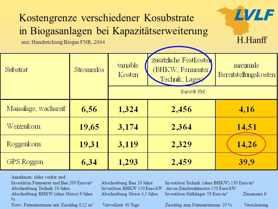 Kostengrenze verschiedener Kosubstrate in Biogasanlagen bei Kapazitätserweiterung aus: Handreichung Biogas FNR, 2004 Annahmen: siehe vorher und Invest