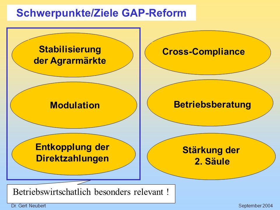 Dr. Gert NeubertSeptember 2004 Stärkung der 2. Säule Modulation Stabilisierung der Agrarmärkte Entkopplung der Direktzahlungen Cross-Compliance Betrie