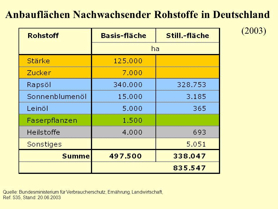 Anbauflächen Nachwachsender Rohstoffe in Deutschland Quelle: Bundesministerium für Verbraucherschutz, Ernährung, Landwirtschaft, Ref. 535, Stand: 20.0