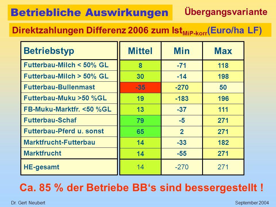 Dr. Gert NeubertSeptember 2004 Betriebliche Auswirkungen HE-gesamt Marktfrucht Marktfrucht-Futterbau Futterbau-Pferd u. sonst Futterbau-Schaf FB-Muku-