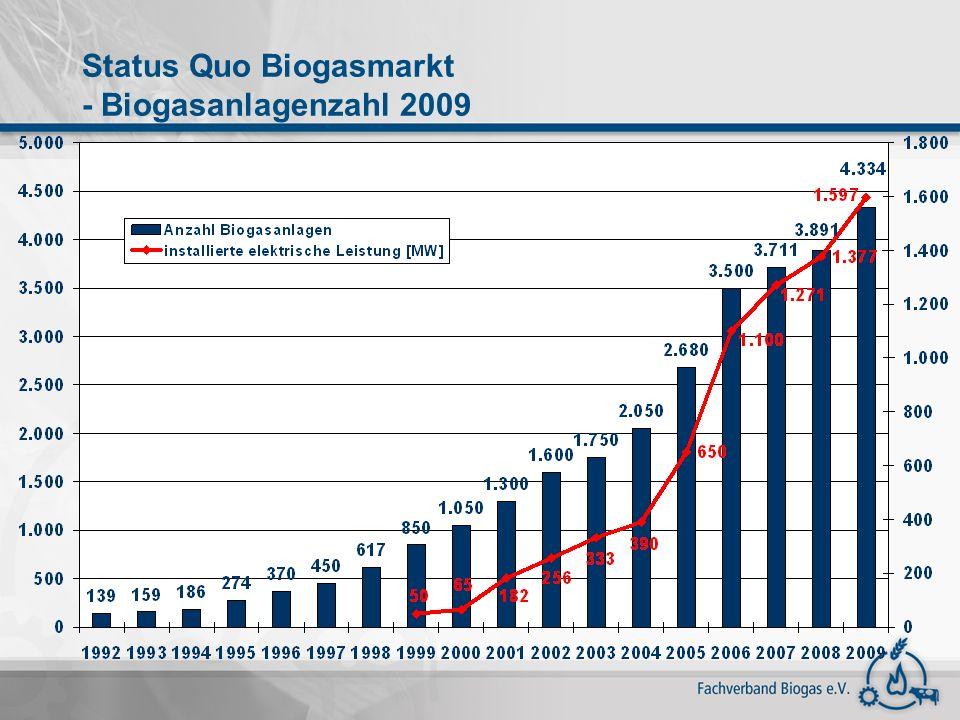 Status Quo Biogasmarkt - Biogasanlagenzahl 2009