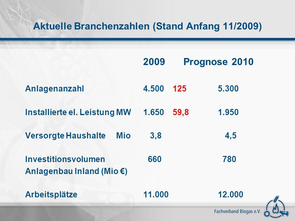 Aktuelle Branchenzahlen (Stand Anfang 11/2009) 2009 Prognose 2010 Anlagenanzahl4.500125 5.300 Installierte el. Leistung MW1.65059,8 1.950 Versorgte Ha