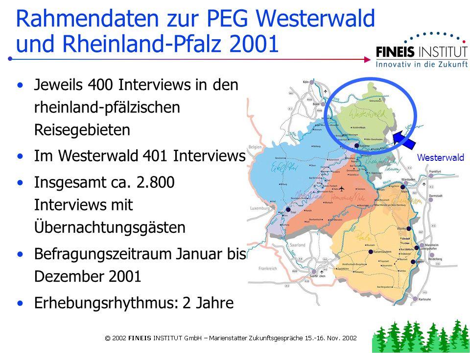 Rahmendaten zur Westerwald und Rheinland-Pfalz 2001 PERMANENTE GÄSTEBEFRAGUNG I n f o r m i e r t i n d i e Z u k u n f tI n f o r m i e r t i n d i e