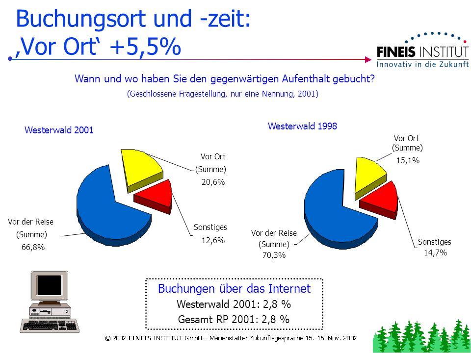 Informationsquellen: Gäste sind insg. informierter! Westerwald Gesamt RP Vorher keine Informationen: 4,3 % (1998: 20,3 %) 9,6 % Eigene Erfahrung: 63,5