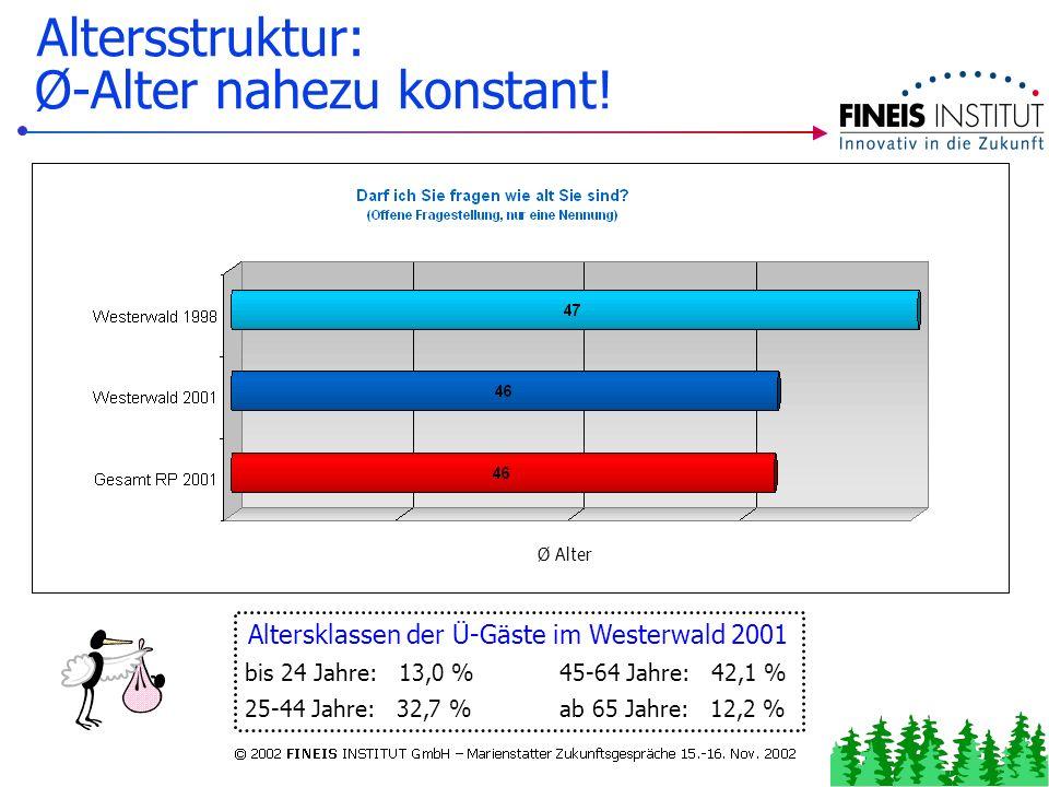 Kurzer Urlaub klare Nummer 1 Stellenwert des Aufenthaltes Kurzurlaub und Wochenendtrip insgesamt 74,1 % (Westerwald 2001)