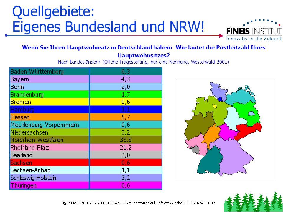 Ø-Alter nahezu konstant! Altersstruktur: Altersklassen der Ü-Gäste im Westerwald 2001 bis 24 Jahre: 13,0 %45-64 Jahre: 42,1 % 25-44 Jahre: 32,7 %ab 65
