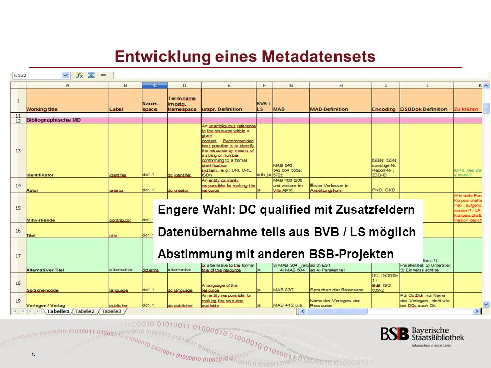 13 Entwicklung eines Metadatensets Engere Wahl: DC qualified mit Zusatzfeldern Datenübernahme teils aus BVB / LS möglich Abstimmung mit anderen BSB-Pr