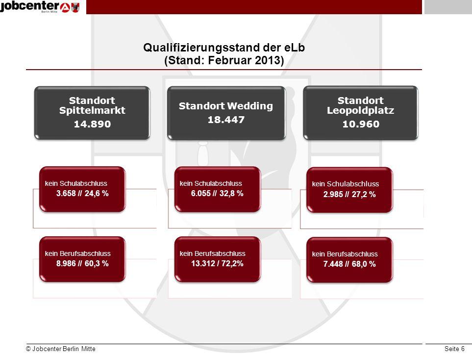Seite 6 Qualifizierungsstand der eLb (Stand: Februar 2013) © Jobcenter Berlin Mitte Standort Wedding 18.447 kein Schulabschluss 2.985 // 27,2 % kein B