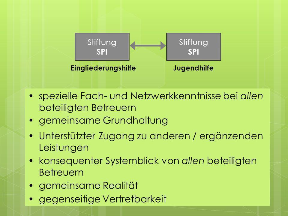 spezielle Fach- und Netzwerkkenntnisse bei allen beteiligten Betreuern Stiftung SPI Stiftung SPI EingliederungshilfeJugendhilfe gemeinsame Grundhaltun