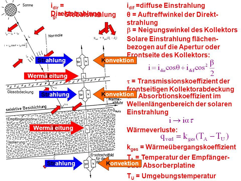ENERGIESYSTEME 1. TEILSOLARSYSTEME ZUR GEWINNUNG VON THERMISCHER ENERGIE i dir = Direktstrahlung i gl = Globalstrahlung Wärmeverluste: T A = Temperatu