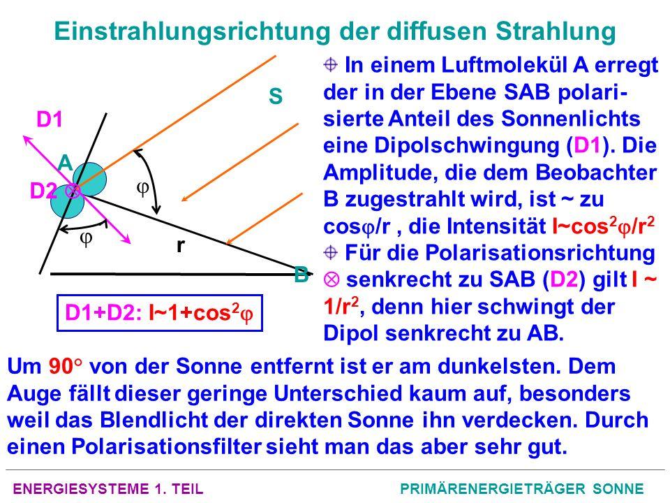ENERGIESYSTEME 1. TEILPRIMÄRENERGIETRÄGER SONNE Einstrahlungsrichtung der diffusen Strahlung D2 D1 A B S In einem Luftmolekül A erregt der in der Eben