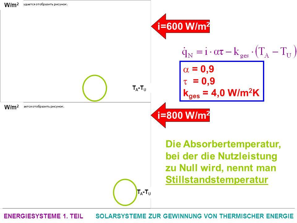ENERGIESYSTEME 1. TEILSOLARSYSTEME ZUR GEWINNUNG VON THERMISCHER ENERGIE W/m 2 = 0,9 k ges = 4,0 W/m 2 K T A -T U i=600 W/m 2 i=800 W/m 2 Die Absorber