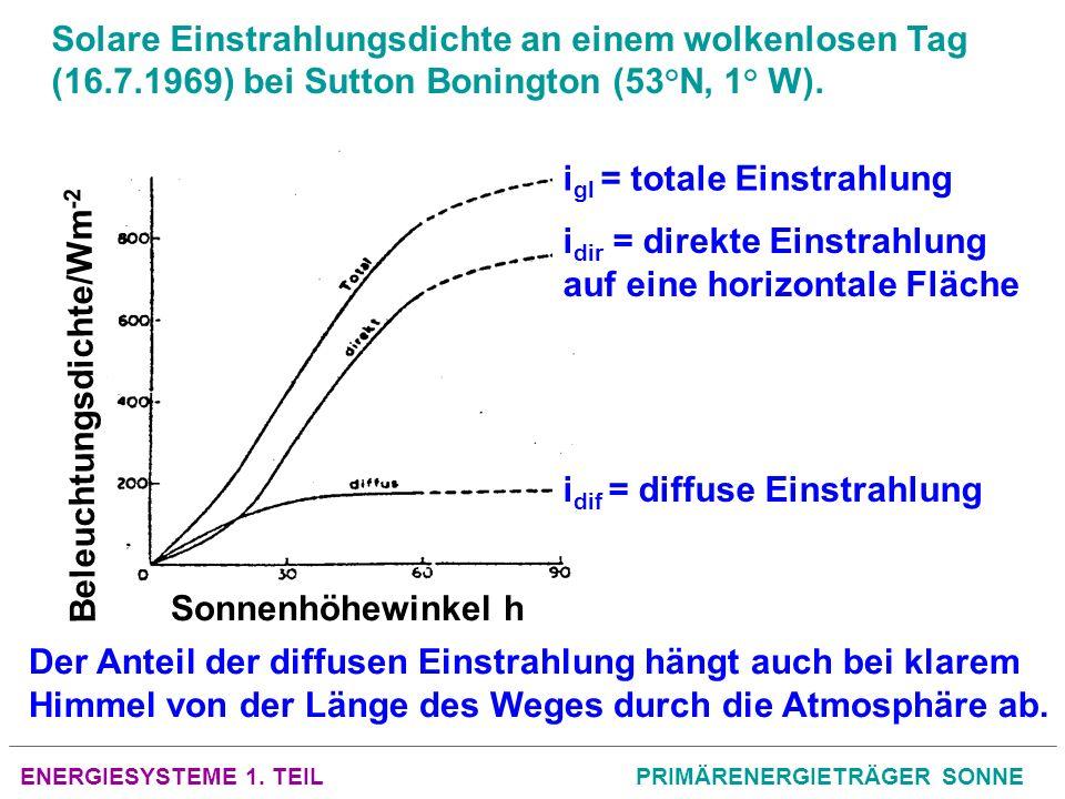 ENERGIESYSTEME 1. TEILPRIMÄRENERGIETRÄGER SONNE Beleuchtungsdichte/Wm -2 Sonnenhöhewinkel h i dir = direkte Einstrahlung auf eine horizontale Fläche i