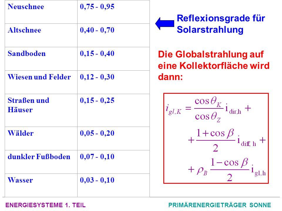 ENERGIESYSTEME 1. TEILPRIMÄRENERGIETRÄGER SONNE Neuschnee0,75 - 0,95 Altschnee0,40 - 0,70 Sandboden0,15 - 0,40 Wiesen und Felder0,12 - 0,30 Straßen un