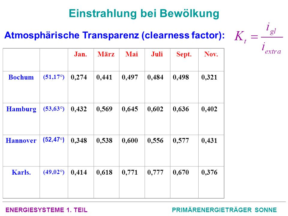 ENERGIESYSTEME 1. TEILPRIMÄRENERGIETRÄGER SONNE Einstrahlung bei Bewölkung Atmosphärische Transparenz (clearness factor): Jan.MärzMaiJuliSept.Nov. Boc