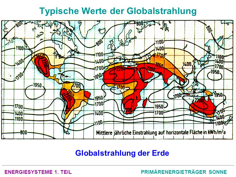 ENERGIESYSTEME 1. TEILPRIMÄRENERGIETRÄGER SONNE Typische Werte der Globalstrahlung Globalstrahlung der Erde