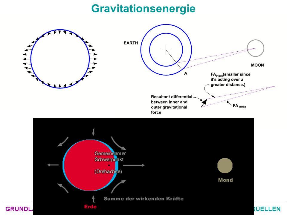 GRUNDLAGEN der ENERGIETECHNIKENERGIEFORMEN und ENERGIEQUELLEN Gravitationsenergie
