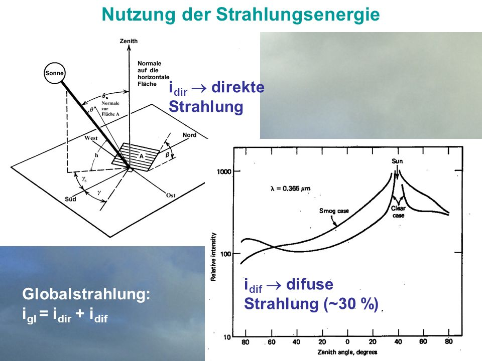 GRUNDLAGEN der ENERGIETECHNIKENERGIEFORMEN und ENERGIEQUELLEN Nutzung der Strahlungsenergie Karlsruhe: i gl = 1100 kWh/m 2 a Sahara, Kalifornien: 2200-2800kWh/m 2 a