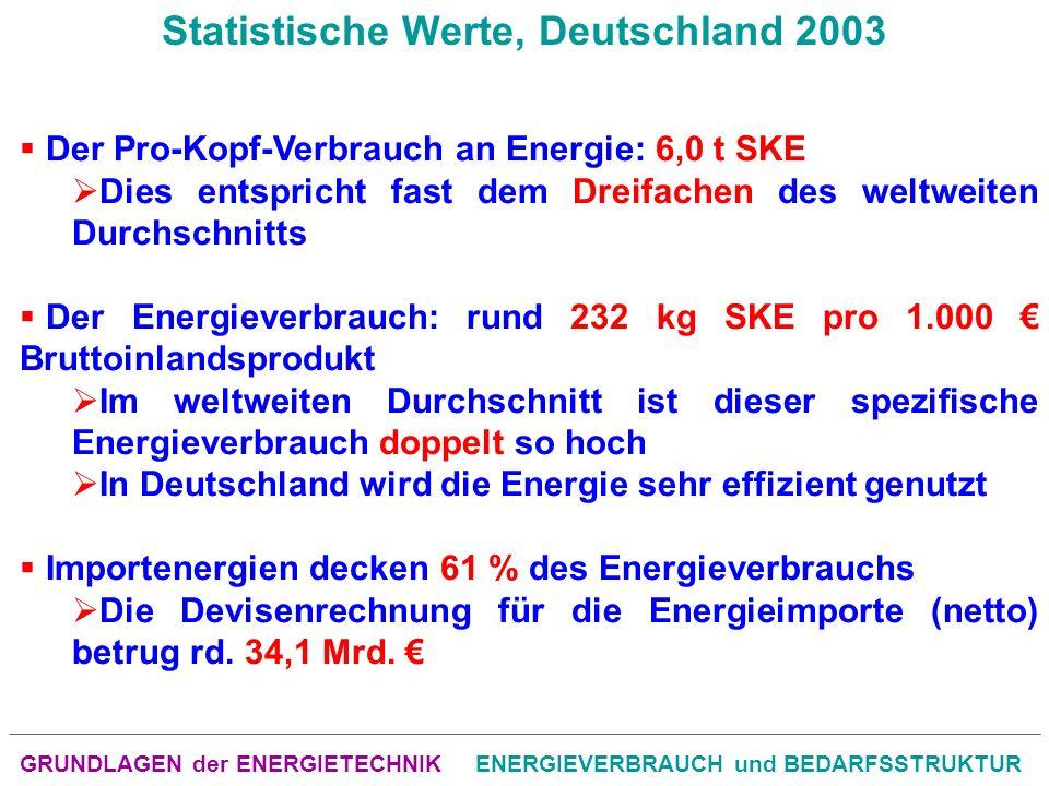GRUNDLAGEN der ENERGIETECHNIKENERGIEVERBRAUCH und BEDARFSSTRUKTUR Der Pro-Kopf-Verbrauch an Energie: 6,0 t SKE Dies entspricht fast dem Dreifachen des weltweiten Durchschnitts Der Energieverbrauch: rund 232 kg SKE pro 1.000 Bruttoinlandsprodukt Im weltweiten Durchschnitt ist dieser spezifische Energieverbrauch doppelt so hoch In Deutschland wird die Energie sehr effizient genutzt Importenergien decken 61 % des Energieverbrauchs Die Devisenrechnung für die Energieimporte (netto) betrug rd.