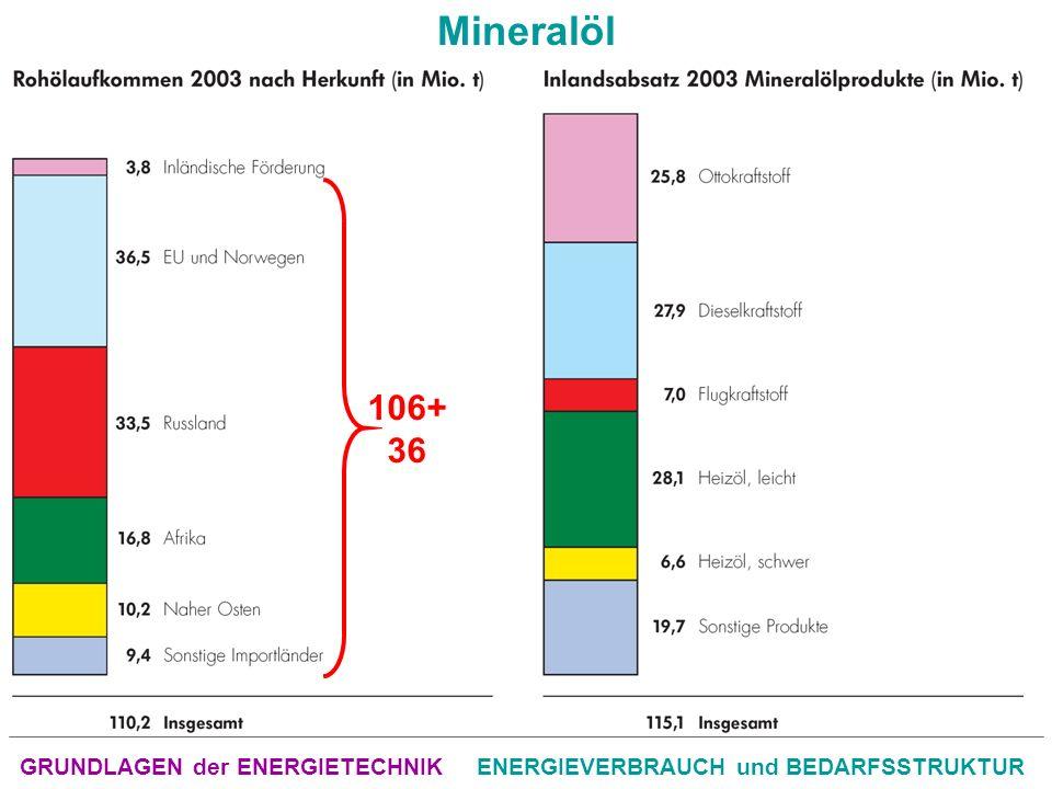 GRUNDLAGEN der ENERGIETECHNIKENERGIEVERBRAUCH und BEDARFSSTRUKTUR Mineralöl 106+ 36