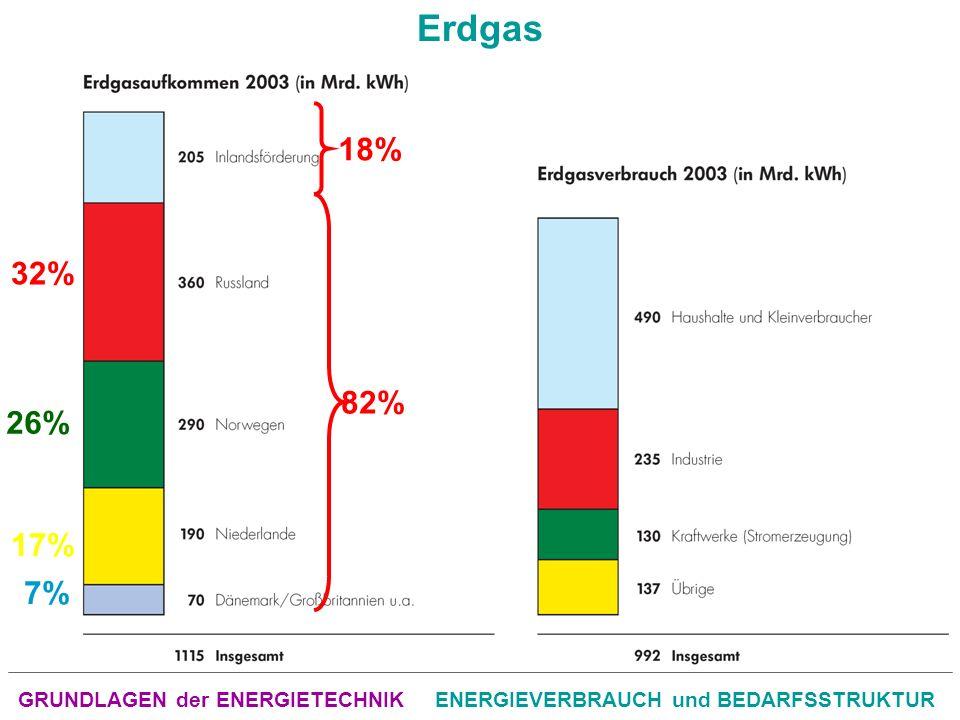 GRUNDLAGEN der ENERGIETECHNIKENERGIEVERBRAUCH und BEDARFSSTRUKTUR Erdgas 18% 82% 32% 26% 17% 7%