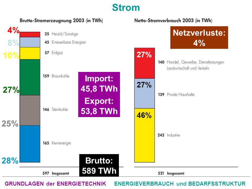 GRUNDLAGEN der ENERGIETECHNIKENERGIEVERBRAUCH und BEDARFSSTRUKTUR Strom 27% 25% 28% 10% 8% 4% Import: 45,8 TWh Export: 53,8 TWh Brutto: 589 TWh Netzverluste: 4% 46% 27%