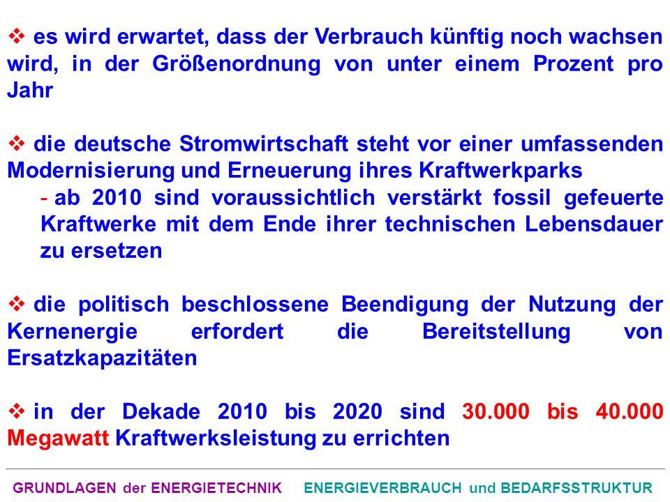 GRUNDLAGEN der ENERGIETECHNIKENERGIEVERBRAUCH und BEDARFSSTRUKTUR es wird erwartet, dass der Verbrauch künftig noch wachsen wird, in der Größenordnung von unter einem Prozent pro Jahr die deutsche Stromwirtschaft steht vor einer umfassenden Modernisierung und Erneuerung ihres Kraftwerkparks - ab 2010 sind voraussichtlich verstärkt fossil gefeuerte Kraftwerke mit dem Ende ihrer technischen Lebensdauer zu ersetzen die politisch beschlossene Beendigung der Nutzung der Kernenergie erfordert die Bereitstellung von Ersatzkapazitäten in der Dekade 2010 bis 2020 sind 30.000 bis 40.000 Megawatt Kraftwerksleistung zu errichten
