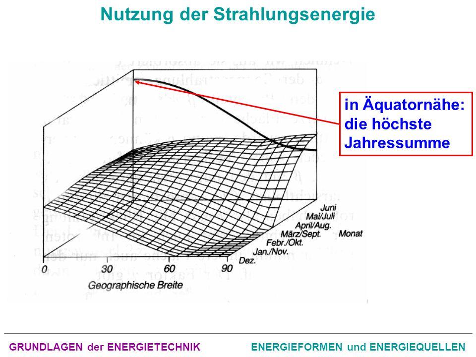 GRUNDLAGEN der ENERGIETECHNIKENERGIEFORMEN und ENERGIEQUELLEN Nutzung der Strahlungsenergie Umwandlung in Wärme mit Sonnenkollektoren (aktive Systeme) Umwandlung in Wärme durch architektonische gestaltete Bauelemente (passive Nutzung)