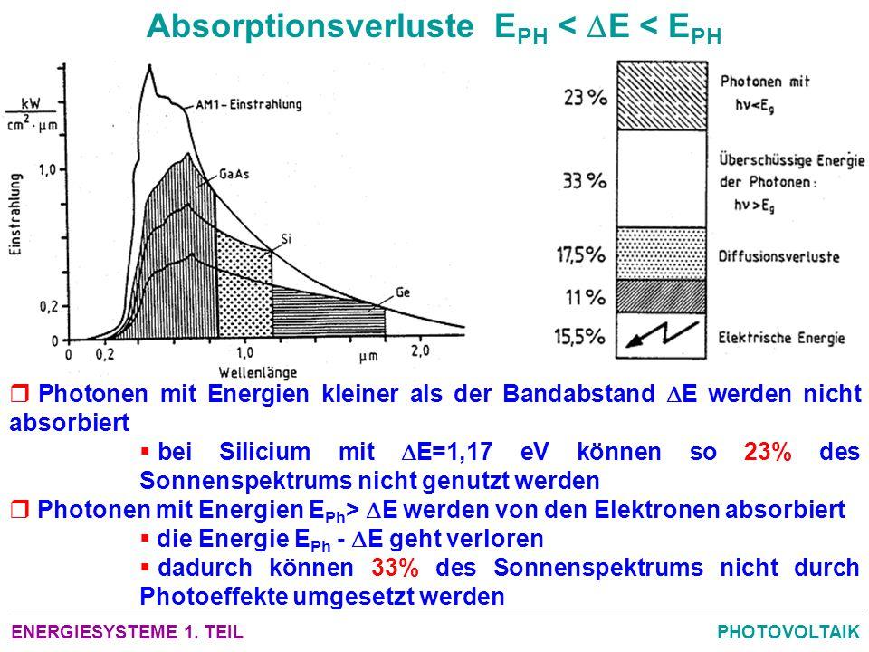 ENERGIESYSTEME 1. TEILPHOTOVOLTAIK Absorptionsverluste E PH < E < E PH Photonen mit Energien kleiner als der Bandabstand E werden nicht absorbiert bei