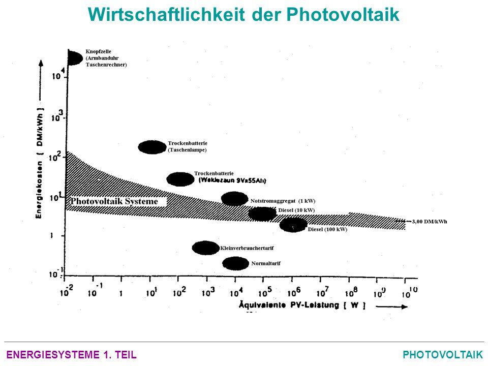 ENERGIESYSTEME 1. TEILPHOTOVOLTAIK Wirtschaftlichkeit der Photovoltaik