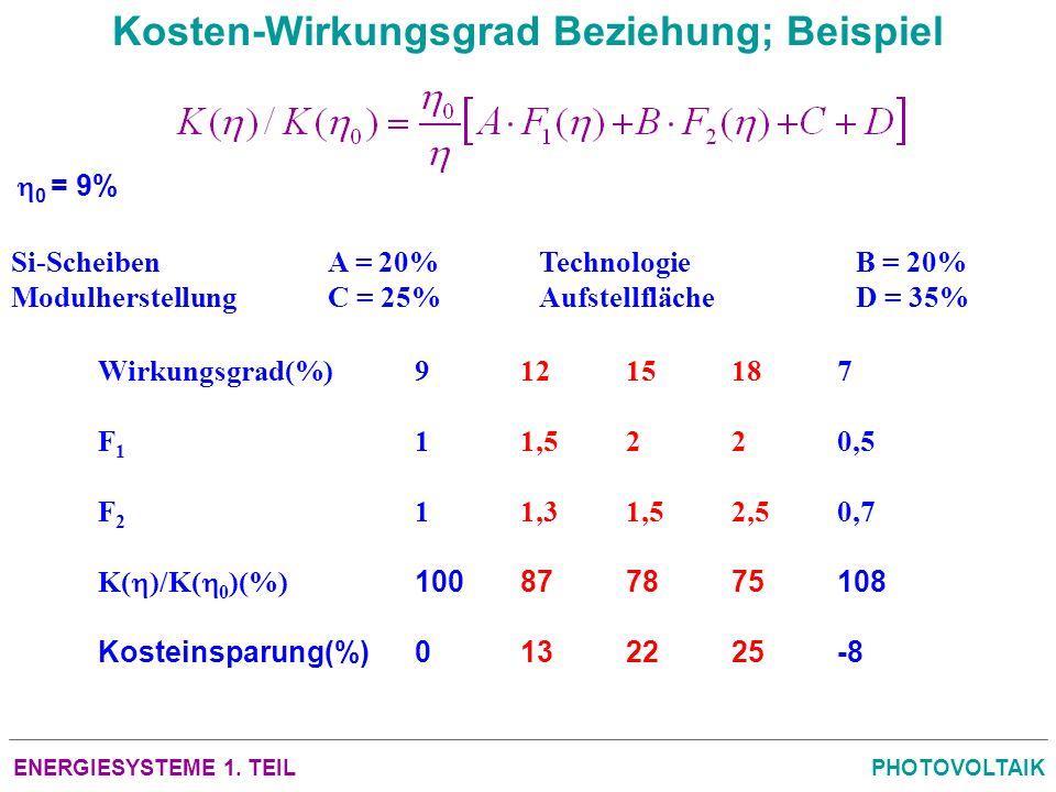 ENERGIESYSTEME 1. TEILPHOTOVOLTAIK Kosten-Wirkungsgrad Beziehung; Beispiel Si-ScheibenA = 20%TechnologieB = 20% ModulherstellungC = 25%AufstellflächeD