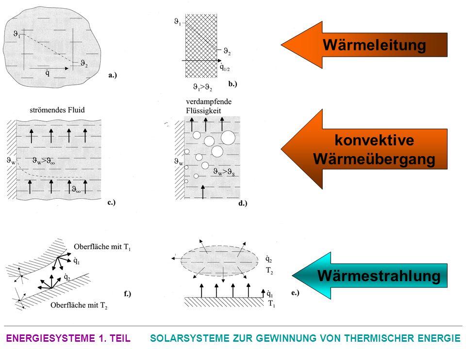 ENERGIESYSTEME 1. TEILSOLARSYSTEME ZUR GEWINNUNG VON THERMISCHER ENERGIE Wärmeleitung konvektive Wärmeübergang Wärmestrahlung