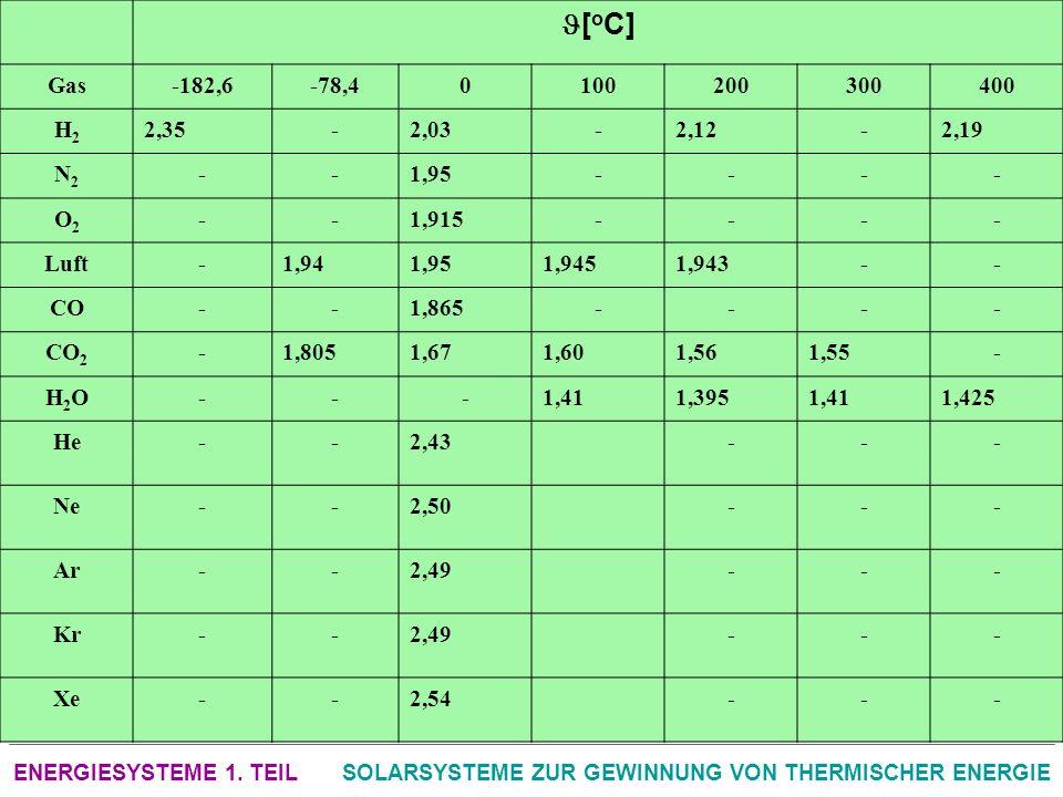 ENERGIESYSTEME 1. TEILSOLARSYSTEME ZUR GEWINNUNG VON THERMISCHER ENERGIE [ o C] Gas-182,6-78,40100200300400 H2H2 2,35-2,03-2,12-2,19 N2N2 --1,95---- O