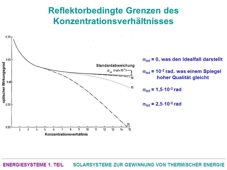 ENERGIESYSTEME 1. TEILSOLARSYSTEME ZUR GEWINNUNG VON THERMISCHER ENERGIE Reflektorbedingte Grenzen des Konzentrationsverhältnisses Standardabweichung