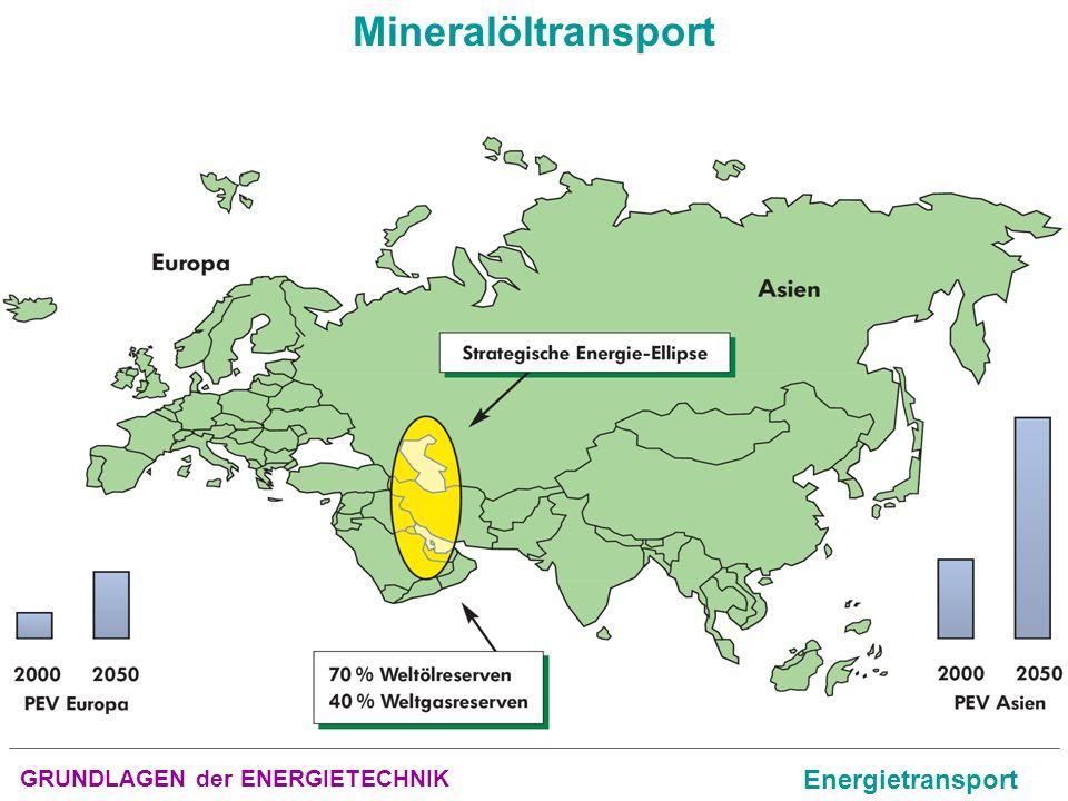GRUNDLAGEN der ENERGIETECHNIK Energietransport Mineralöltransport