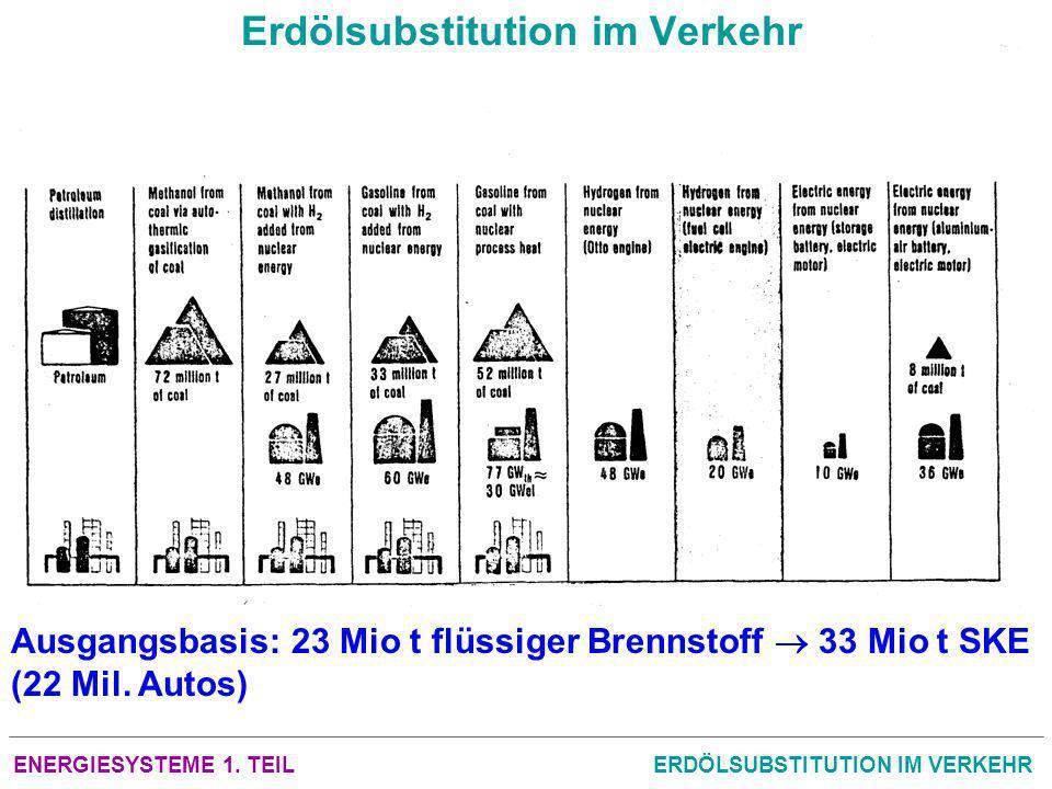 ENERGIESYSTEME 1. TEILERDÖLSUBSTITUTION IM VERKEHR Erdölsubstitution im Verkehr Ausgangsbasis: 23 Mio t flüssiger Brennstoff 33 Mio t SKE (22 Mil. Aut