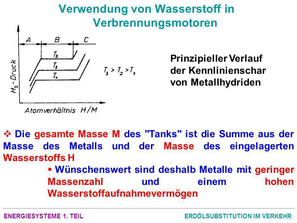 ENERGIESYSTEME 1. TEILERDÖLSUBSTITUTION IM VERKEHR Verwendung von Wasserstoff in Verbrennungsmotoren Prinzipieller Verlauf der Kennlinienschar von Met