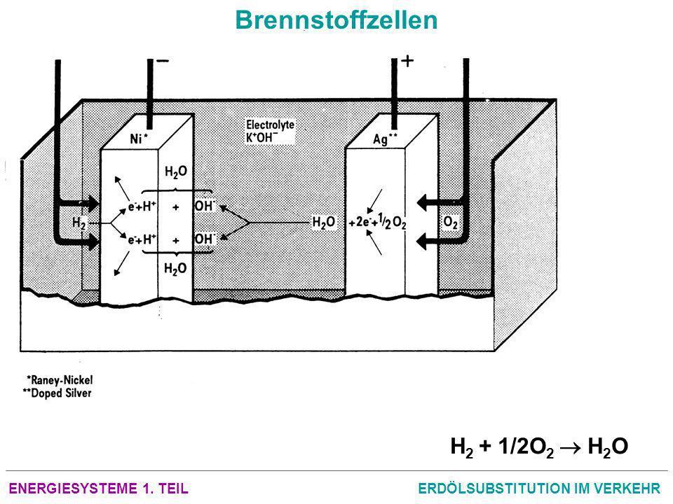 ENERGIESYSTEME 1. TEILERDÖLSUBSTITUTION IM VERKEHR Brennstoffzellen H 2 + 1/2O 2 H 2 O