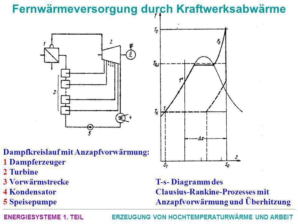 ENERGIESYSTEME 1. TEILERZEUGUNG VON HOCHTEMPERATURWÄRME UND ARBEIT Fernwärmeversorgung durch Kraftwerksabwärme Dampfkreislauf mit Anzapfvorwärmung: 1