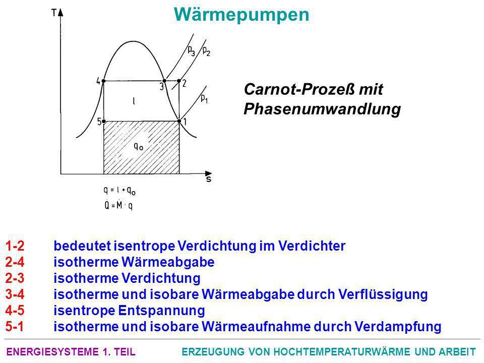 ENERGIESYSTEME 1. TEILERZEUGUNG VON HOCHTEMPERATURWÄRME UND ARBEIT Wärmepumpen 1 2bedeutet isentrope Verdichtung im Verdichter 2 4isotherme Wärmeabgab