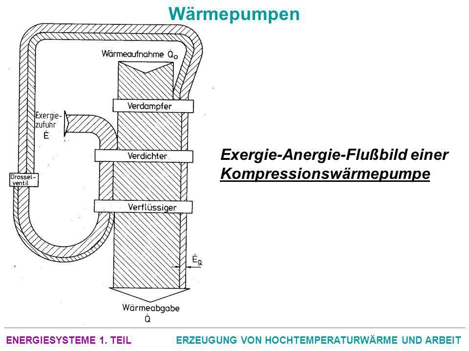 ENERGIESYSTEME 1. TEILERZEUGUNG VON HOCHTEMPERATURWÄRME UND ARBEIT Wärmepumpen Exergie Anergie Flußbild einer Kompressionswärmepumpe