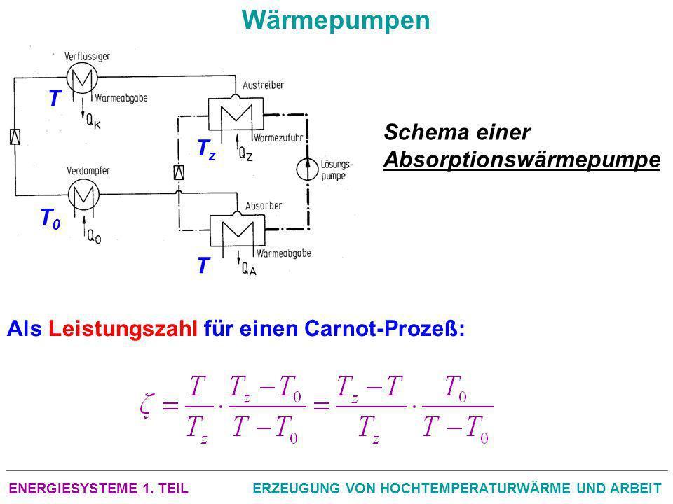 ENERGIESYSTEME 1. TEILERZEUGUNG VON HOCHTEMPERATURWÄRME UND ARBEIT Wärmepumpen Schema einer Absorptionswärmepumpe Als Leistungszahl für einen Carnot P